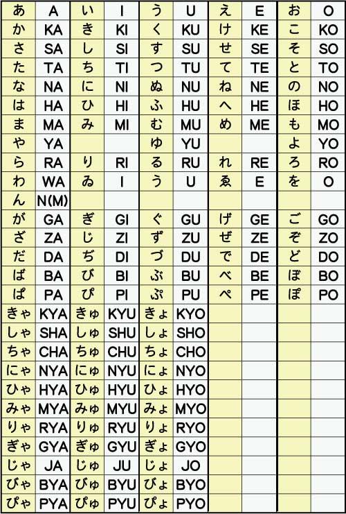 お名前のローマ字表記について ▽撥音『ん』 B・M・Pの前に、Nの代わりにMをおきます。 ・NAMBA(なんば)、 HOMMA(ほんま)、  SAMPEI(さんぺい)